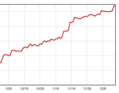 График WinTeam в онлайне с 1 октября по 15 декабря.